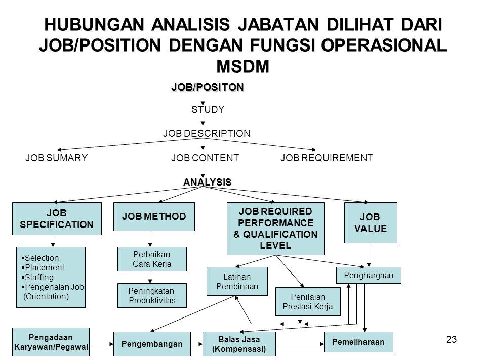 23 HUBUNGAN ANALISIS JABATAN DILIHAT DARI JOB/POSITION DENGAN FUNGSI OPERASIONAL MSDM JOB/POSITON STUDY JOB DESCRIPTION JOB SUMARYJOB CONTENTJOB REQUI
