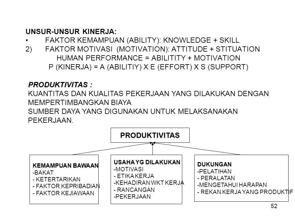 52 UNSUR-UNSUR KINERJA: FAKTOR KEMAMPUAN (ABILITY): KNOWLEDGE + SKILL 2)FAKTOR MOTIVASI (MOTIVATION): ATTITUDE + STITUATION HUMAN PERFORMANCE = ABILIT