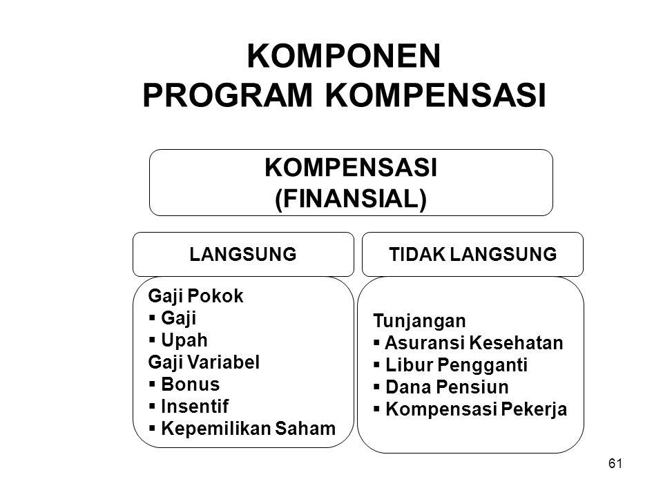 61 KOMPONEN PROGRAM KOMPENSASI KOMPENSASI (FINANSIAL) LANGSUNGTIDAK LANGSUNG Gaji Pokok  Gaji  Upah Gaji Variabel  Bonus  Insentif  Kepemilikan S