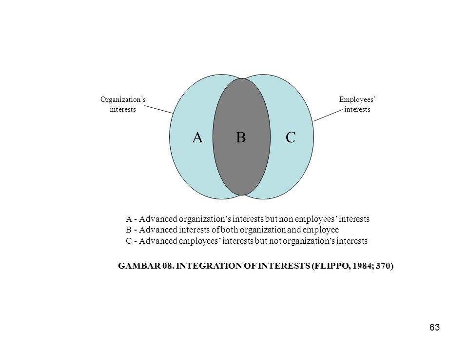 63 B AC Organization's interests Employees' interests A - Advanced organization's interests but non employees' interests B - Advanced interests of both organization and employee C - Advanced employees' interests but not organization's interests GAMBAR 08.