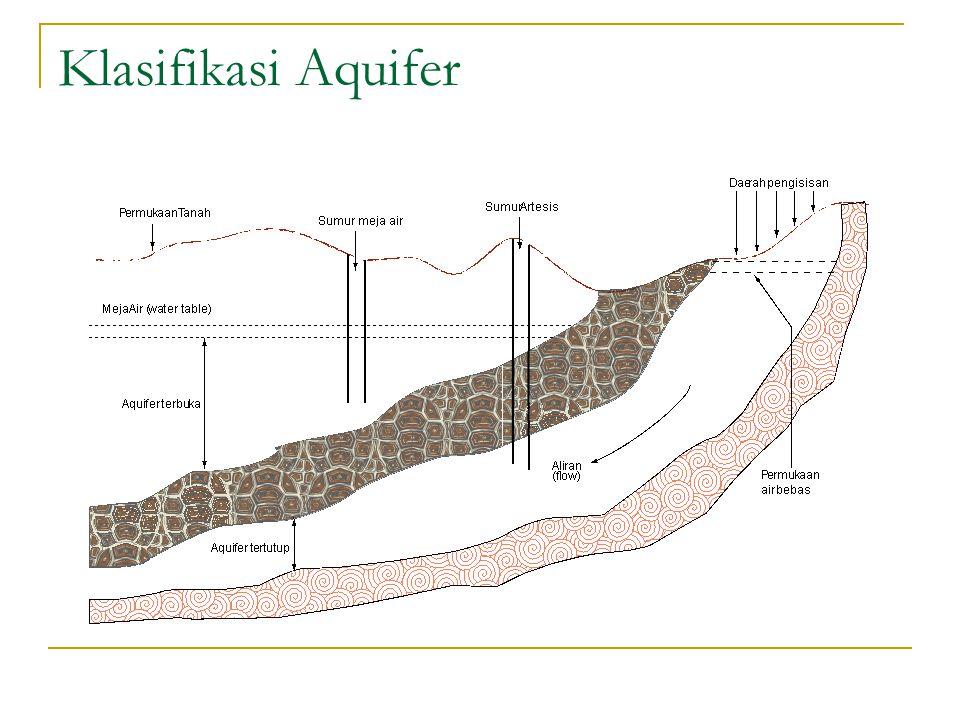 Potensi Kekurangan Air Menurut taksiran para ahli, jumlah air yang tersedia untuk dipakai manusia 10.000 m 3 per jiwa pertahun.