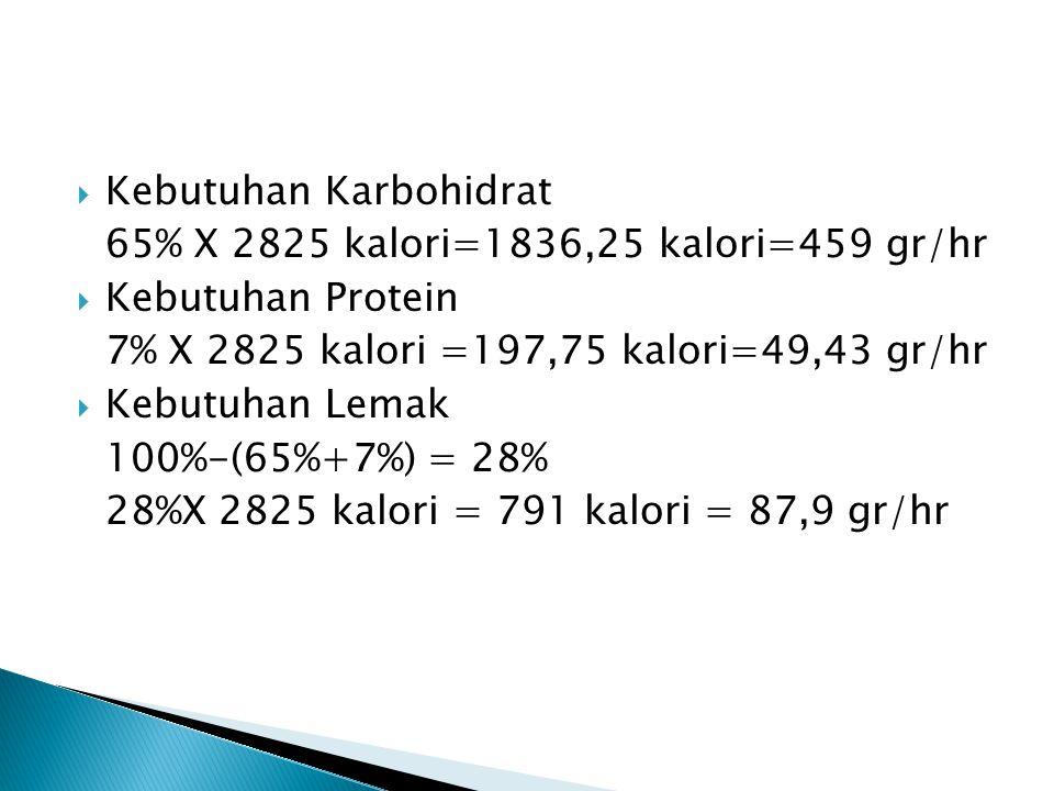  Kebutuhan Karbohidrat 65% X 2825 kalori=1836,25 kalori=459 gr/hr  Kebutuhan Protein 7% X 2825 kalori =197,75 kalori=49,43 gr/hr  Kebutuhan Lemak 1