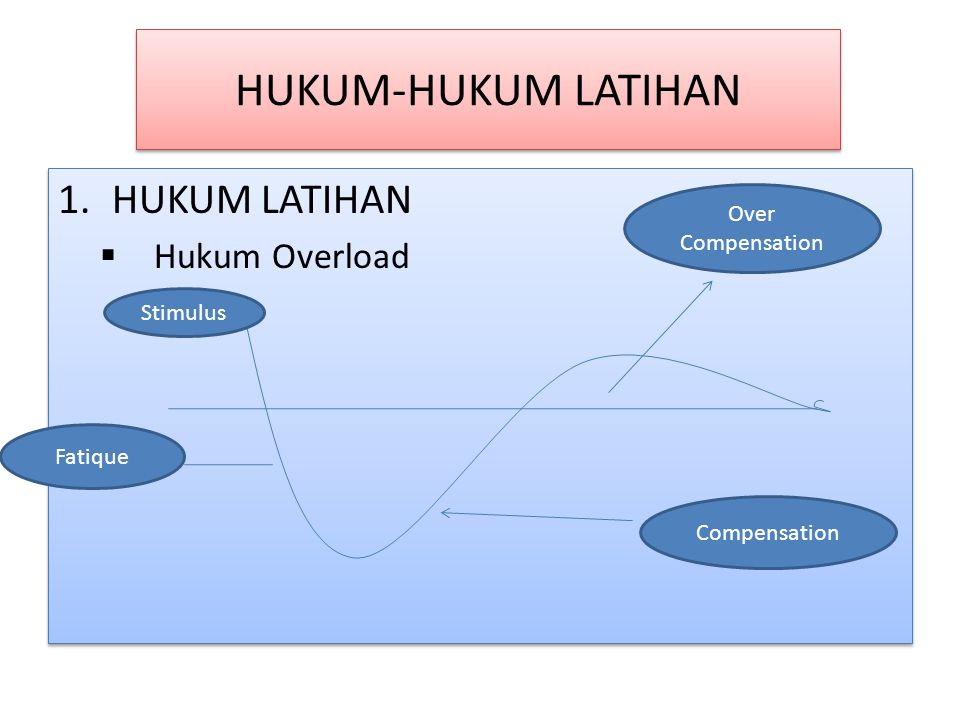 HUKUM-HUKUM LATIHAN 1.HUKUM LATIHAN  Hukum Overload 1.HUKUM LATIHAN  Hukum Overload Over Compensation Fatique Stimulus Compensation