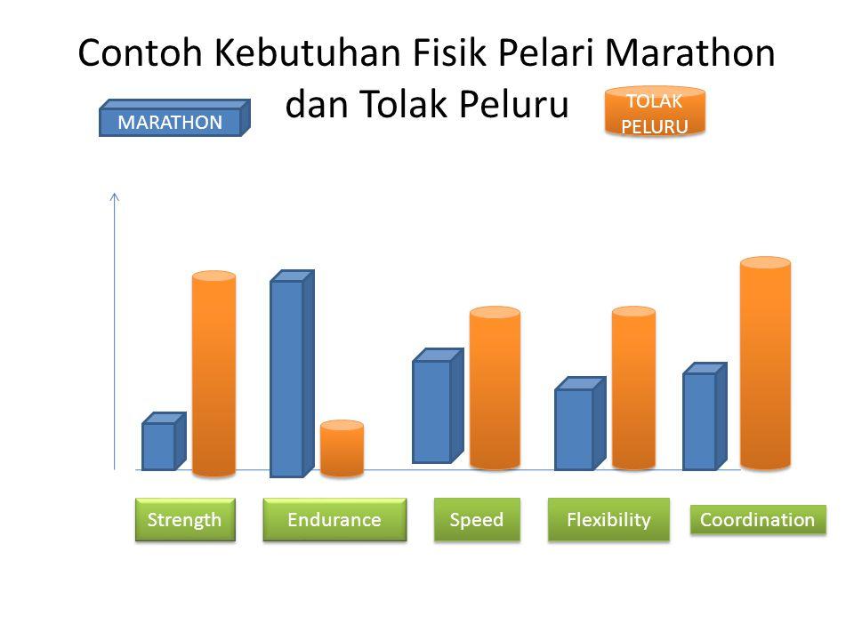 Contoh Kebutuhan Fisik Pelari Marathon dan Tolak Peluru Strength Endurance Speed Flexibility Coordination MARATHON TOLAK PELURU