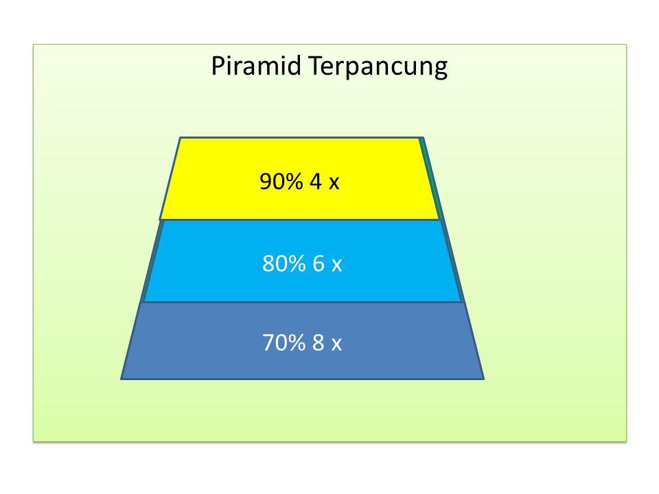 Piramid Terpancung 90 % (4x) 80% (6x) 70% (8x) Piramid Terpancung 90 % (4x) 80% (6x) 70% (8x) 90% 4 x 80% 6 x 70% 8 x