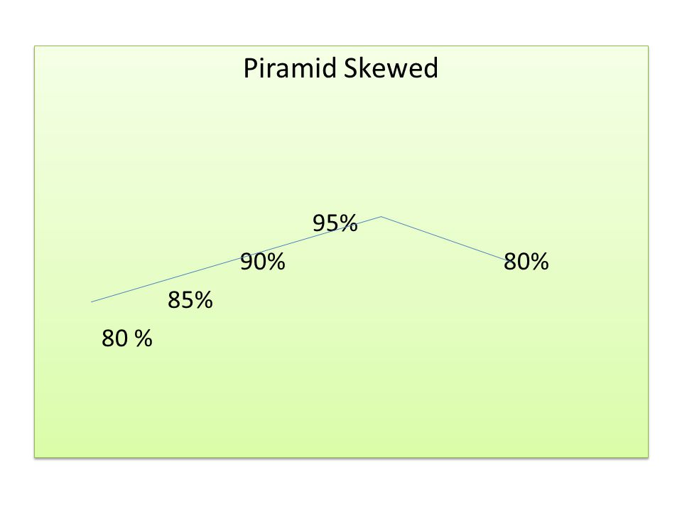 Piramid Skewed 95% 90% 80% 85% 80 % Piramid Skewed 95% 90% 80% 85% 80 %