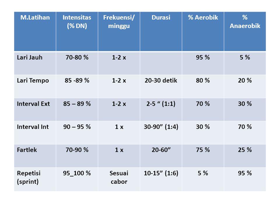 M.LatihanIntensitas (% DN) Frekuensi/ minggu Durasi% Aerobik% Anaerobik Lari Jauh70-80 %1-2 x95 %5 % Lari Tempo85 -89 %1-2 x20-30 detik80 %20 % Interval Ext85 – 89 %1-2 x2-5 (1:1)70 %30 % Interval Int90 – 95 %1 x30-90 (1:4)30 %70 % Fartlek70-90 %1 x20-60 75 %25 % Repetisi (sprint) 95_100 %Sesuai cabor 10-15 (1:6)5 %95 %