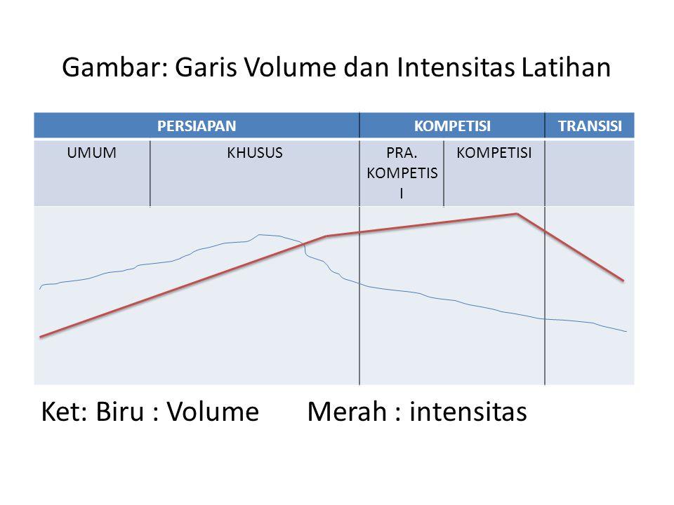 Gambar: Garis Volume dan Intensitas Latihan Ket: Biru : Volume Merah : intensitas PERSIAPANKOMPETISITRANSISI UMUMKHUSUSPRA.