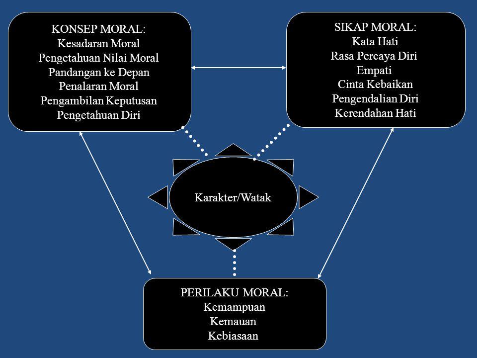 Karakter/Watak KONSEP MORAL: Kesadaran Moral Pengetahuan Nilai Moral Pandangan ke Depan Penalaran Moral Pengambilan Keputusan Pengetahuan Diri PERILAK