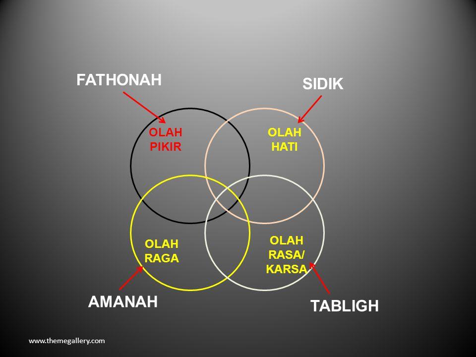 www.themegallery.com OLAH HATI OLAH PIKIR OLAH RASA/ KARSA OLAH RAGA SIDIK TABLIGH FATHONAH AMANAH