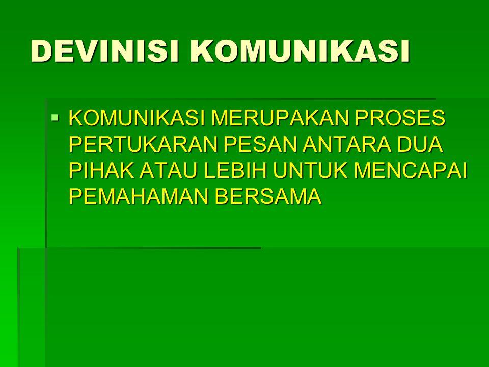 HAMBATAN KOMUNIKASI  BAHASA  SOSIAL BUDAYA  FRAME OF REFERENCE  NOIS