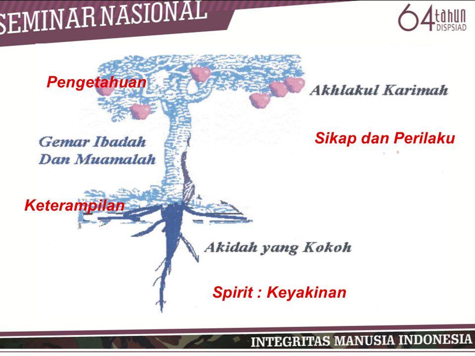 Spirit : Keyakinan Pengetahuan Keterampilan Sikap dan Perilaku