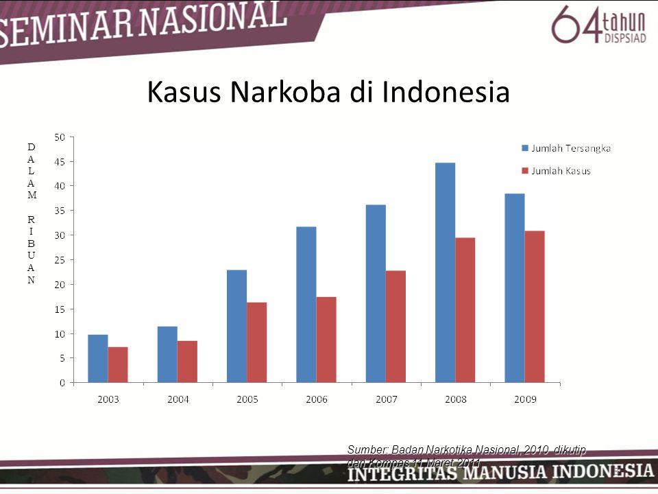 8 Kasus Narkoba di Indonesia Sumber: Badan Narkotika Nasional, 2010 dikutip dari Kompas 11 Maret 2011, DALAM RIBUANDALAM RIBUANDALAM RIBUANDALAM RIBUAN