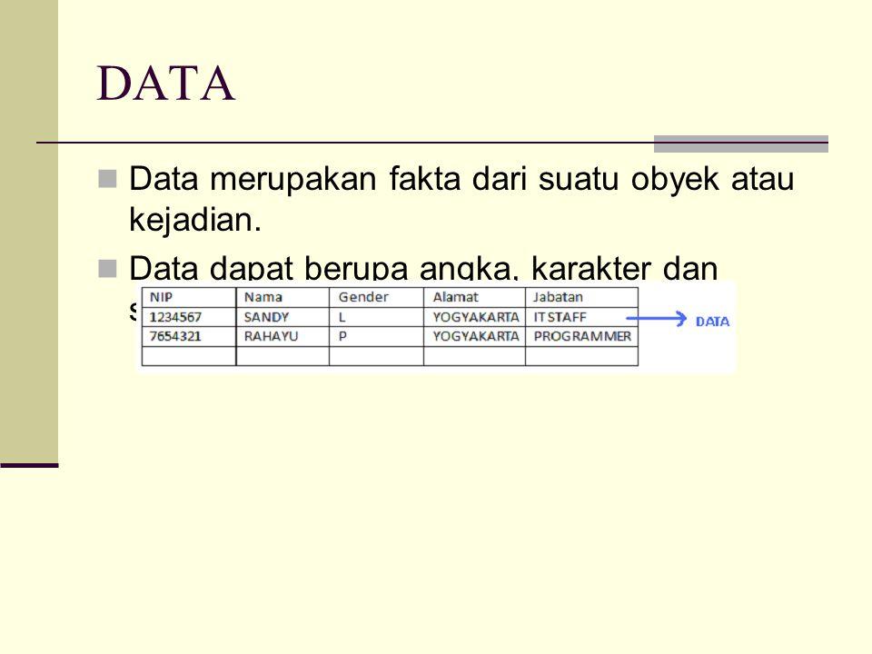 DATA Data merupakan fakta dari suatu obyek atau kejadian. Data dapat berupa angka, karakter dan simbol.
