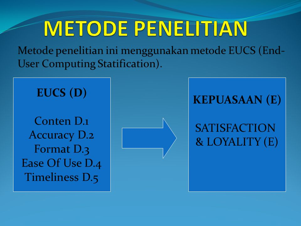 Metode penelitian ini menggunakan metode EUCS (End- User Computing Statification). EUCS (D) Conten D.1 Accuracy D.2 Format D.3 Ease Of Use D.4 Timelin
