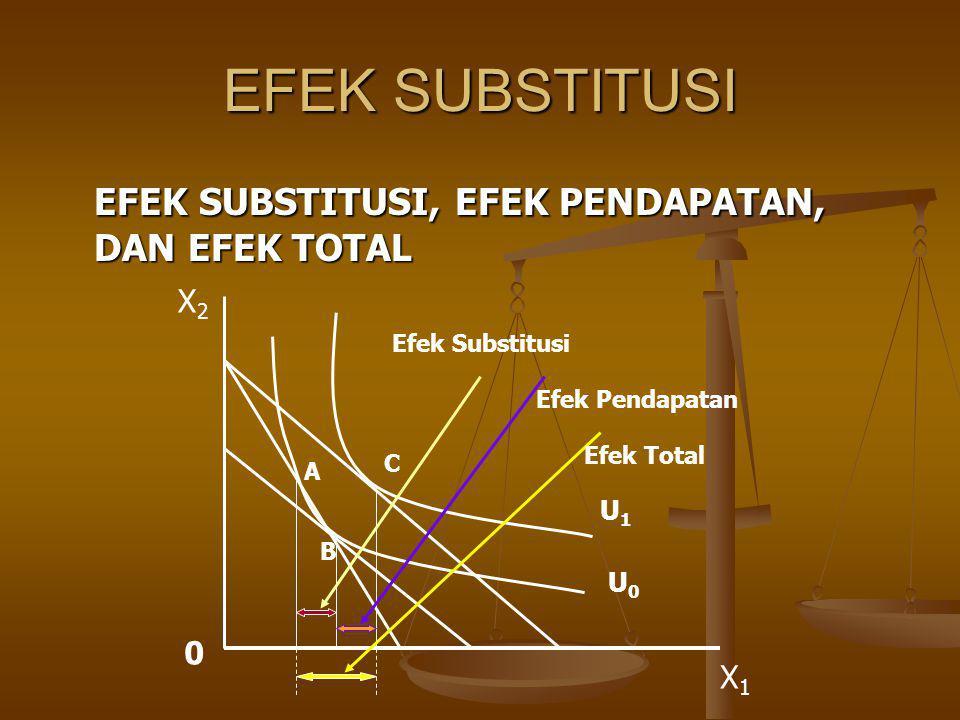 EFEK SUBSTITUSI EFEK SUBSTITUSI, EFEK PENDAPATAN, DAN EFEK TOTAL X1X1 X2X2 0 U0U0 U1U1 Efek Substitusi Efek Pendapatan Efek Total A B C