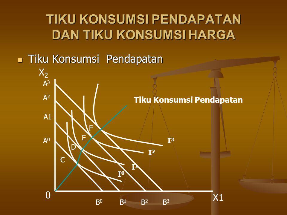 TIKU KONSUMSI PENDAPATAN DAN TIKU KONSUMSI HARGA Tiku Konsumsi Pendapatan Tiku Konsumsi Pendapatan 0 X1 X2X2 C D E F I0I0 I1I1 I2I2 I3I3 Tiku Konsumsi