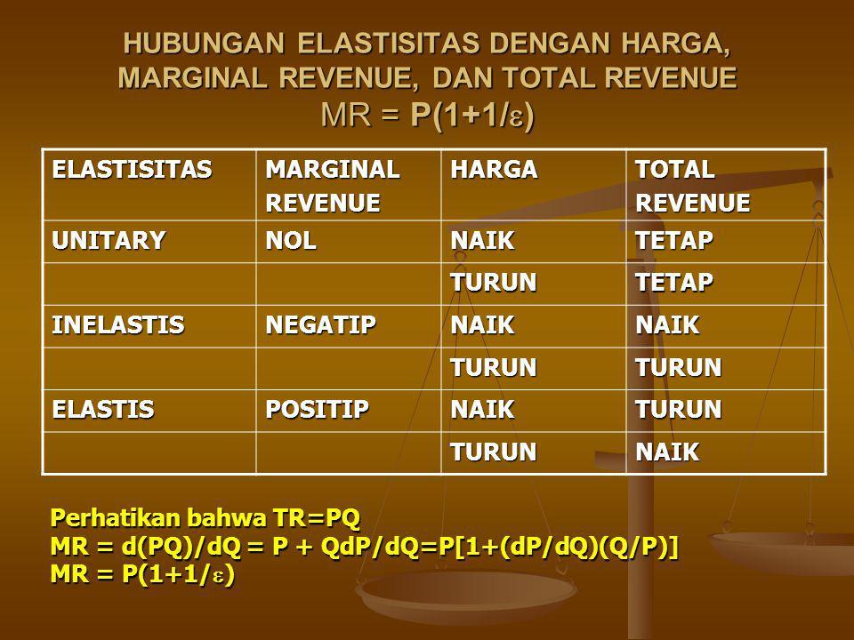 HUBUNGAN ELASTISITAS DENGAN HARGA, MARGINAL REVENUE, DAN TOTAL REVENUE MR = P(1+1/  ) ELASTISITASMARGINALREVENUEHARGATOTALREVENUE UNITARYNOLNAIKTETAP