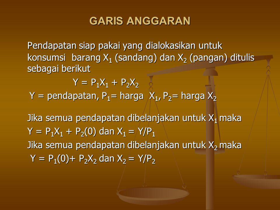 Manipulasi dapat pula dilakukan secara matematis sederhana Y = P 1 X 1 + P 2 X 2 Y = P 1 X 1 + P 2 X 2 dY| X1,X2 = P 1 dX 1 + P 2 dX 2 dY| X1,X2 = P 1 dX 1 + P 2 dX 2 0 = P 1 dX 1 + P 2 dX 2 P 2 dX 2 = – P 1 dX 1 P 2 dX 2 = – P 1 dX 1 – dX 2 /dX 1 = P 1 /P 2 – dX 2 /dX 1 = P 1 /P 2 Hasil tersebut di atas digabungkan dengan manipulasi sebelumnya sehingga, – dX 2 /dX 1 = MU X1 /MU X2 =P 1 /P 2 – dX 2 /dX 1 = MU X1 /MU X2 =P 1 /P 2 X1X1 X2X2 A B 0 Lereng garis anggaran – dX 2 /dX 1 =P 1 /P 2