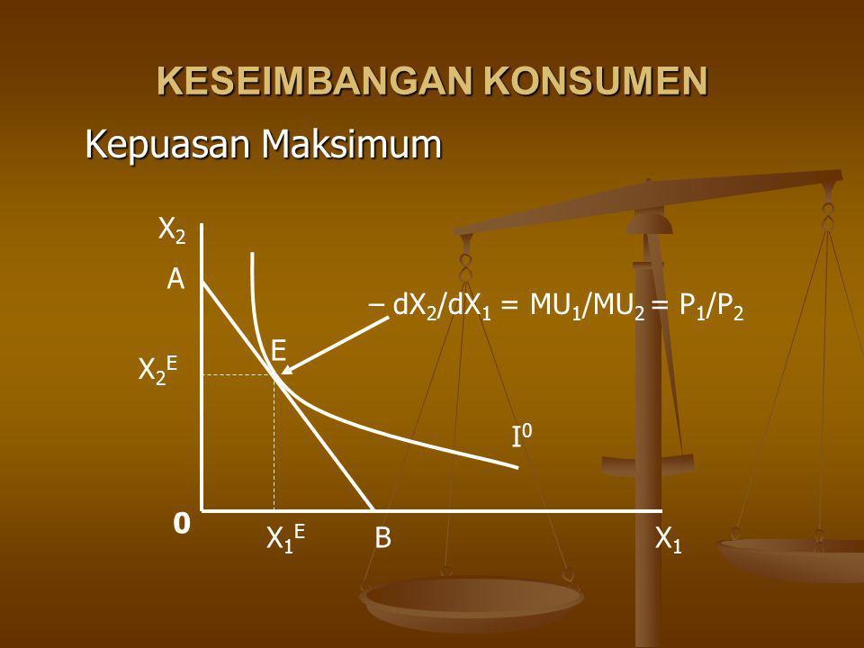 KESEIMBANGAN KONSUMEN Kepuasan Maksimum X1X1 X2X2 0 I0I0 A B E X1EX1E X2EX2E – dX 2 /dX 1 = MU 1 /MU 2 = P 1 /P 2