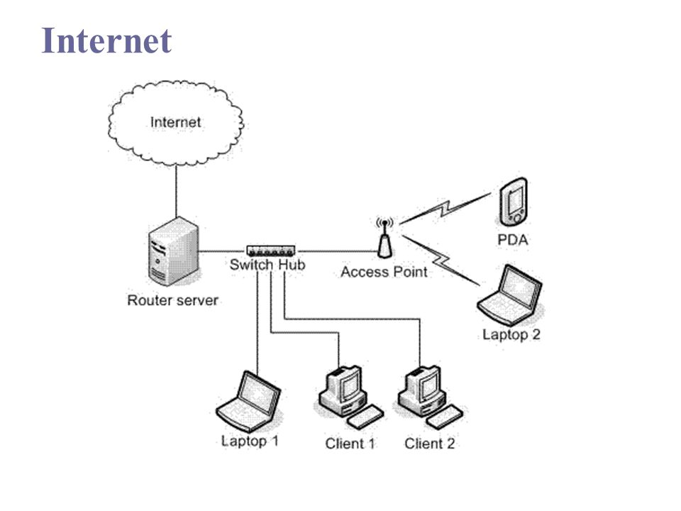 Internet Access Device & Physical Connection  Bandwidth – an expression of how much data can be sent through a communications channel in a given amount of time  Broadband – Several signals can be sent at once