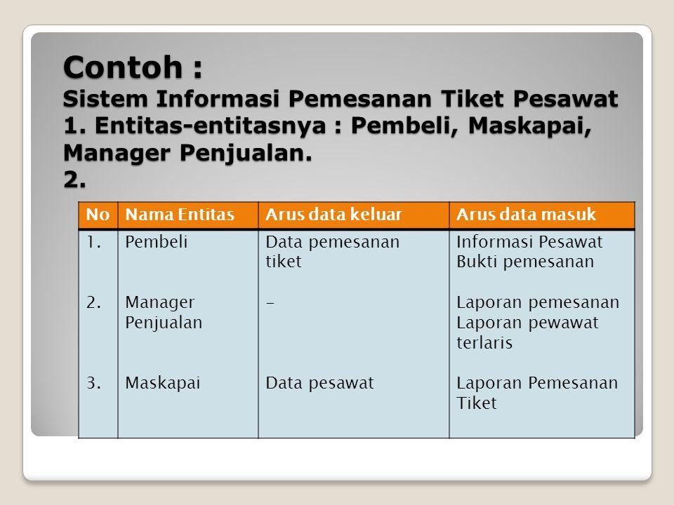 Contoh : Sistem Informasi Pemesanan Tiket Pesawat 1. Entitas-entitasnya : Pembeli, Maskapai, Manager Penjualan. 2. No Nama EntitasArus data keluarArus