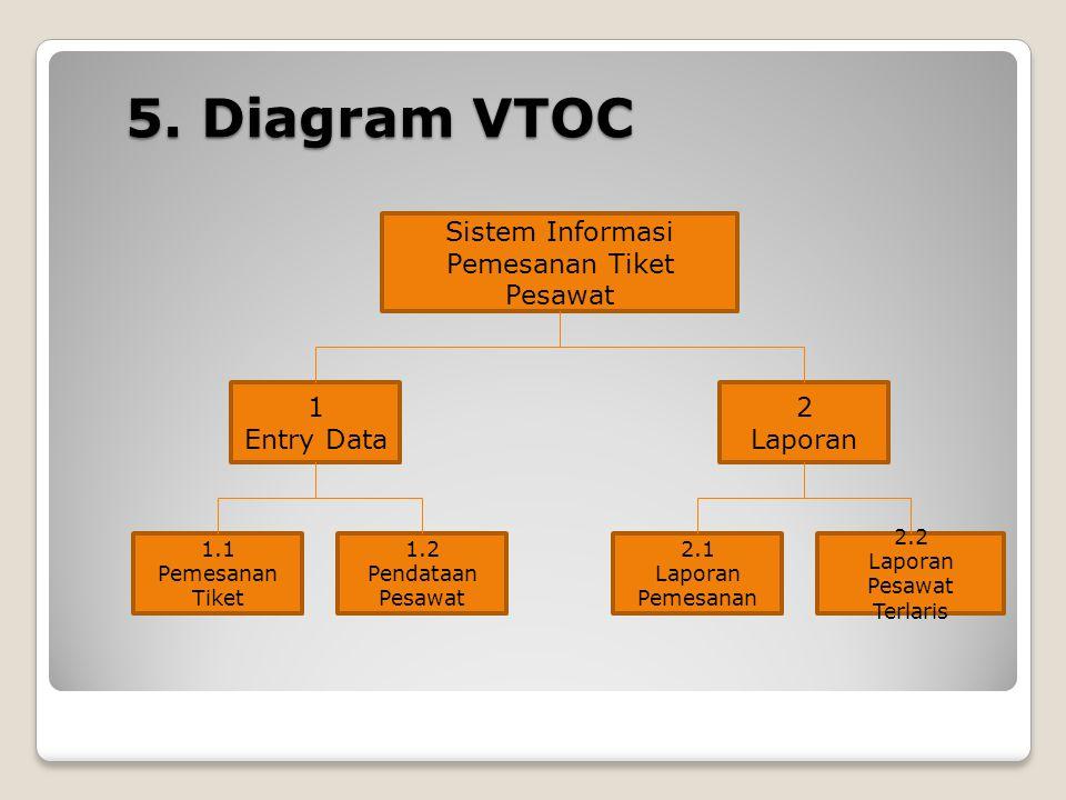 5. Diagram VTOC Sistem Informasi Pemesanan Tiket Pesawat 1 Entry Data 1.2 Pendataan Pesawat 2 Laporan 1.1 Pemesanan Tiket 2.2 Laporan Pesawat Terlaris