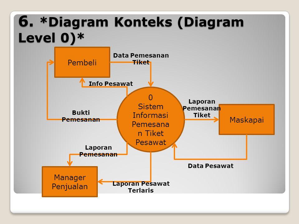 6. *Diagram Konteks (Diagram Level 0)* 0 Sistem Informasi Pemesana n Tiket Pesawat Pembeli Maskapai Manager Penjualan Data Pemesanan Tiket Info Pesawa