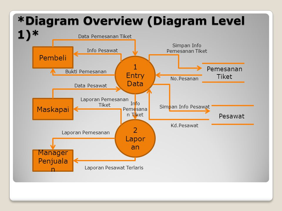 *Diagram Overview (Diagram Level 1)* 1 Entry Data 2 Lapor an Pembeli Manager Penjuala n Maskapai Pesawat Pemesanan Tiket Data Pemesanan Tiket Info Pes