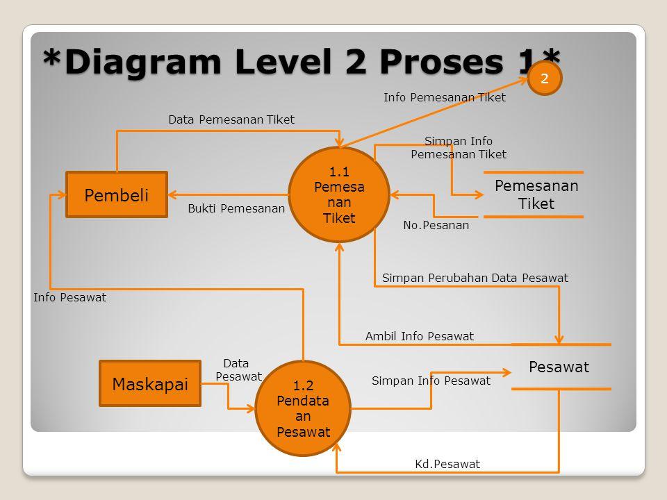 *Diagram Level 2 Proses 1* 1.1 Pemesa nan Tiket 1.2 Pendata an Pesawat Pembeli Maskapai Pesawat Pemesanan Tiket Data Pemesanan Tiket Info Pesawat Bukt