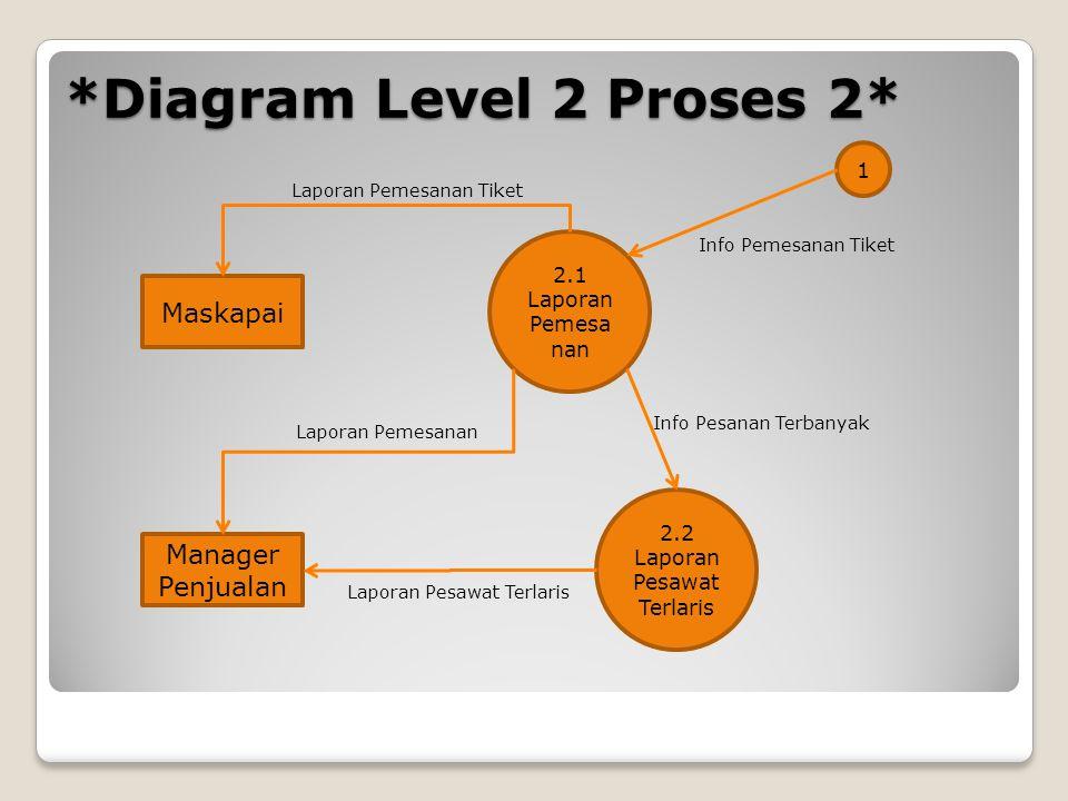 *Diagram Level 2 Proses 2* 2.1 Laporan Pemesa nan 2.2 Laporan Pesawat Terlaris Maskapai Manager Penjualan 1 Laporan Pemesanan Laporan Pesawat Terlaris