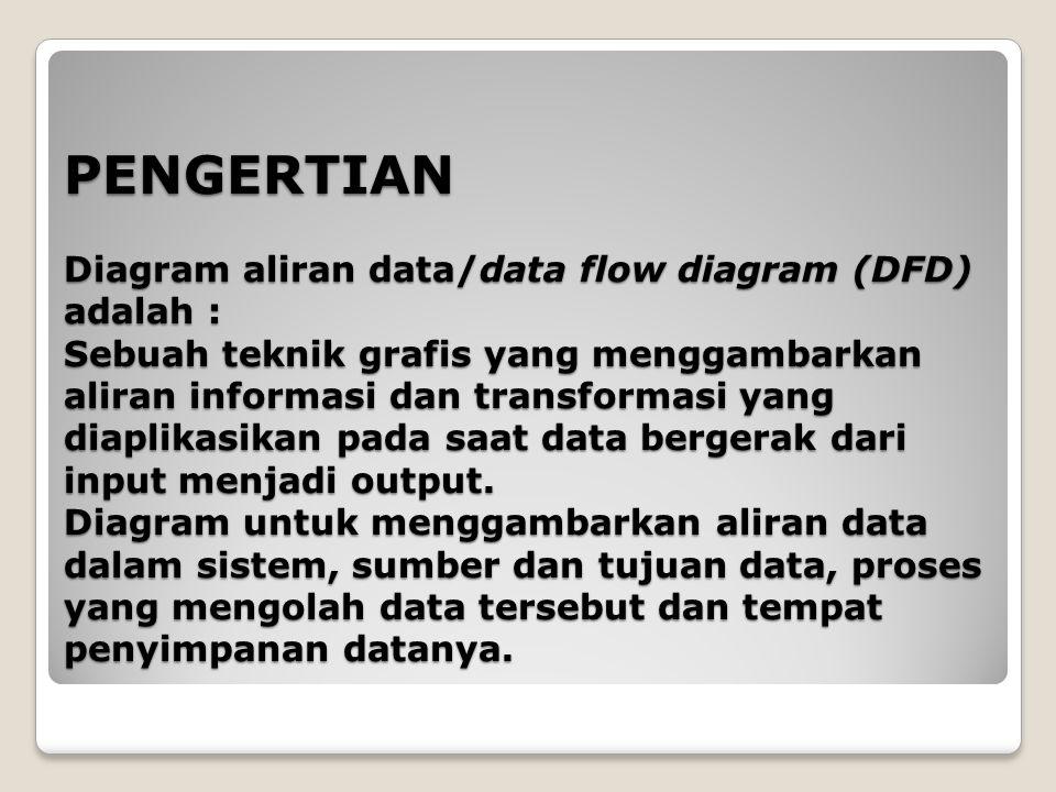 PENGERTIAN Diagram aliran data/data flow diagram (DFD) adalah : Sebuah teknik grafis yang menggambarkan aliran informasi dan transformasi yang diaplik
