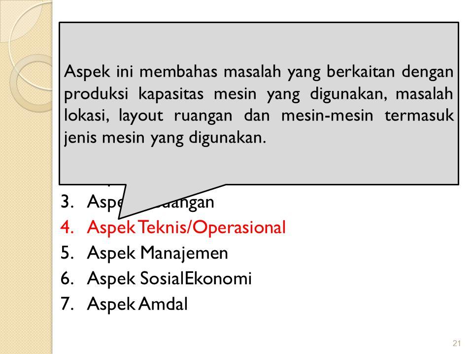 21 ASPEK PENILAIAN KREDIT Ada 7 aspek penilaian kredit, yaitu: 1.Aspek Yuridis 2.Aspek Pemasaran 3.Aspek Keuangan 4.Aspek Teknis/Operasional 5.Aspek M