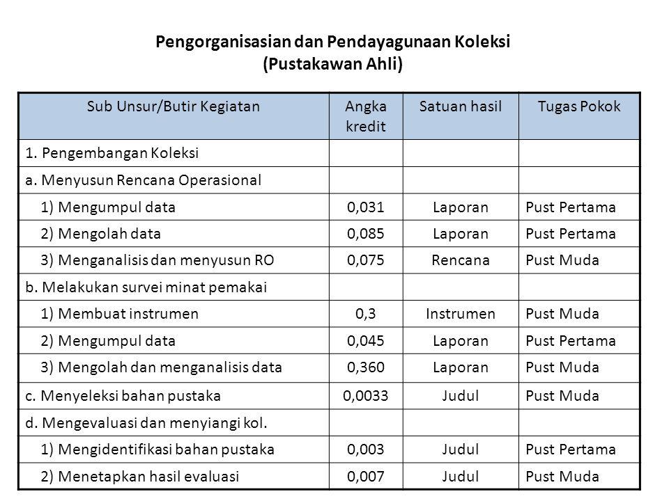 Pengorganisasian dan Pendayagunaan Koleksi (Pustakawan Ahli) Sub Unsur/Butir KegiatanAngka kredit Satuan hasilTugas Pokok 1. Pengembangan Koleksi a. M