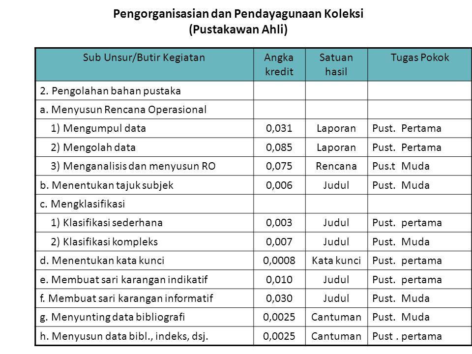 Pengorganisasian dan Pendayagunaan Koleksi (Pustakawan Ahli) Sub Unsur/Butir KegiatanAngka kredit Satuan hasil Tugas Pokok 2. Pengolahan bahan pustaka