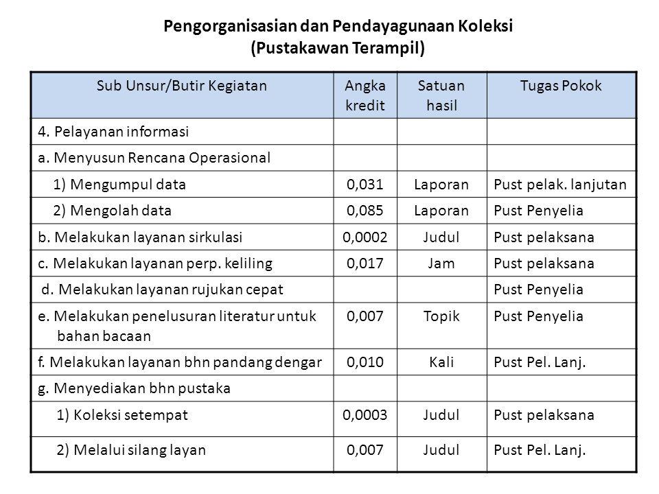 Pengorganisasian dan Pendayagunaan Koleksi (Pustakawan Terampil) Sub Unsur/Butir KegiatanAngka kredit Satuan hasil Tugas Pokok 4. Pelayanan informasi