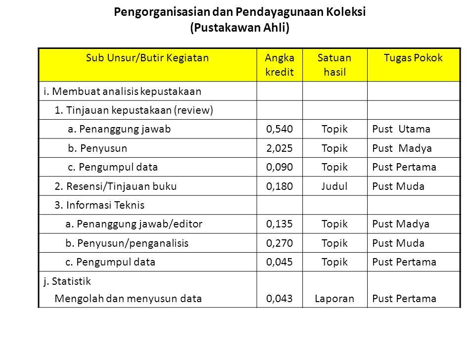 Pengorganisasian dan Pendayagunaan Koleksi (Pustakawan Ahli) Sub Unsur/Butir KegiatanAngka kredit Satuan hasil Tugas Pokok i. Membuat analisis kepusta
