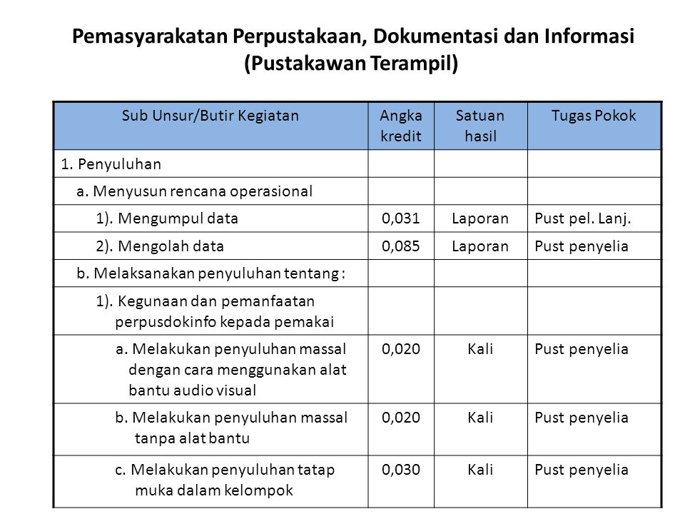 Pemasyarakatan Perpustakaan, Dokumentasi dan Informasi (Pustakawan Terampil) Sub Unsur/Butir KegiatanAngka kredit Satuan hasil Tugas Pokok 1. Penyuluh