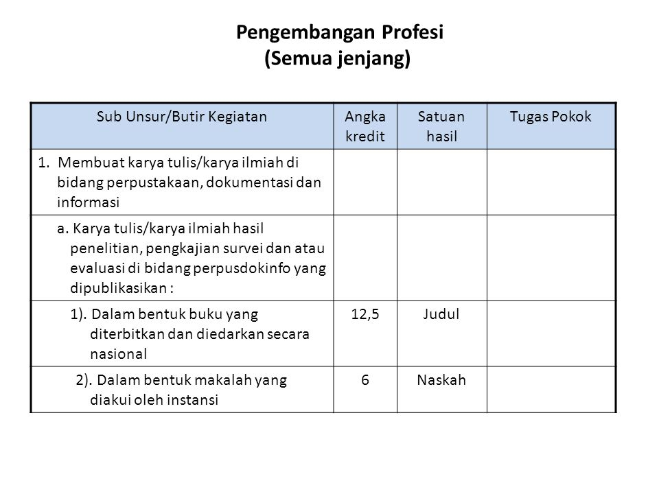 Pengembangan Profesi (Semua jenjang) Sub Unsur/Butir KegiatanAngka kredit Satuan hasil Tugas Pokok 1. Membuat karya tulis/karya ilmiah di bidang perpu