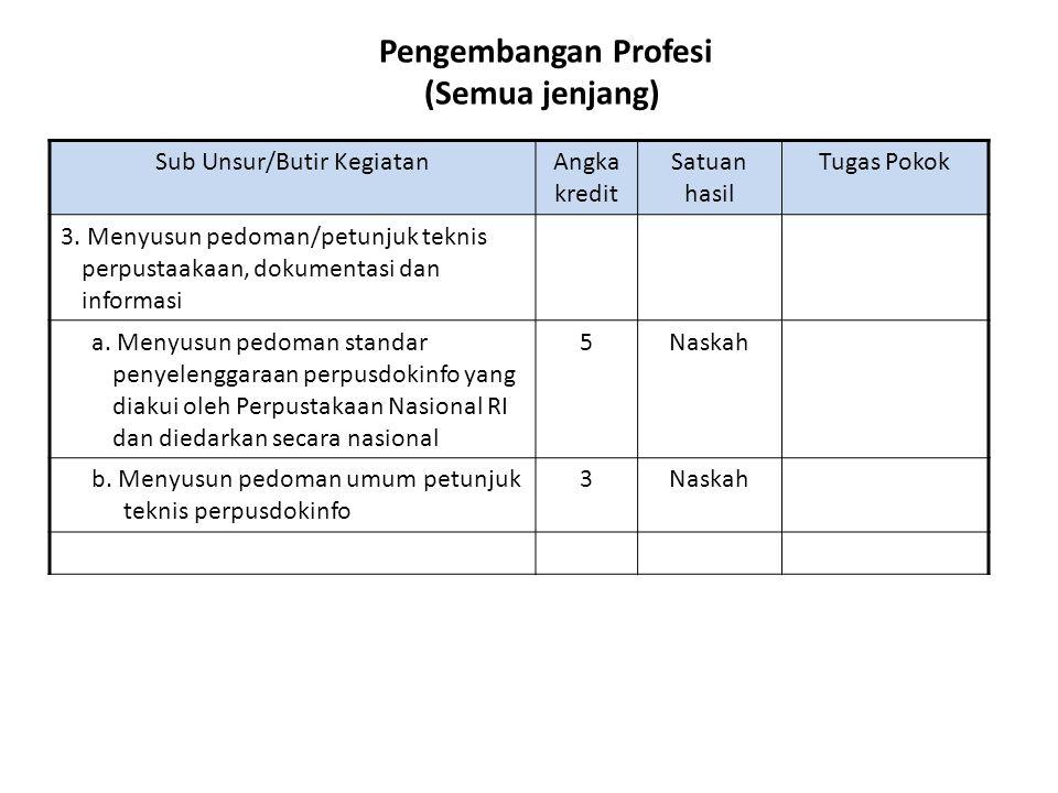Pengembangan Profesi (Semua jenjang) Sub Unsur/Butir KegiatanAngka kredit Satuan hasil Tugas Pokok 3. Menyusun pedoman/petunjuk teknis perpustaakaan,