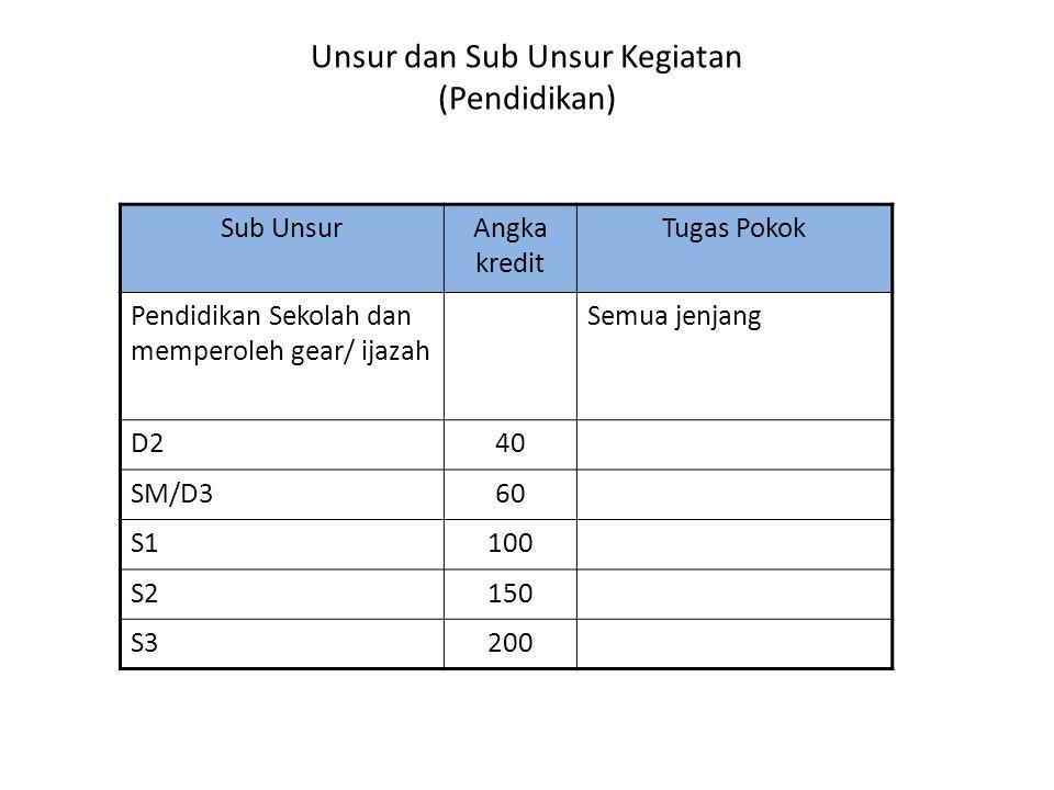 Unsur dan Sub Unsur Kegiatan (Pendidikan) Sub UnsurAngka kredit Tugas Pokok Pendidikan Sekolah dan memperoleh gear/ ijazah Semua jenjang D240 SM/D360 S1100 S2150 S3200