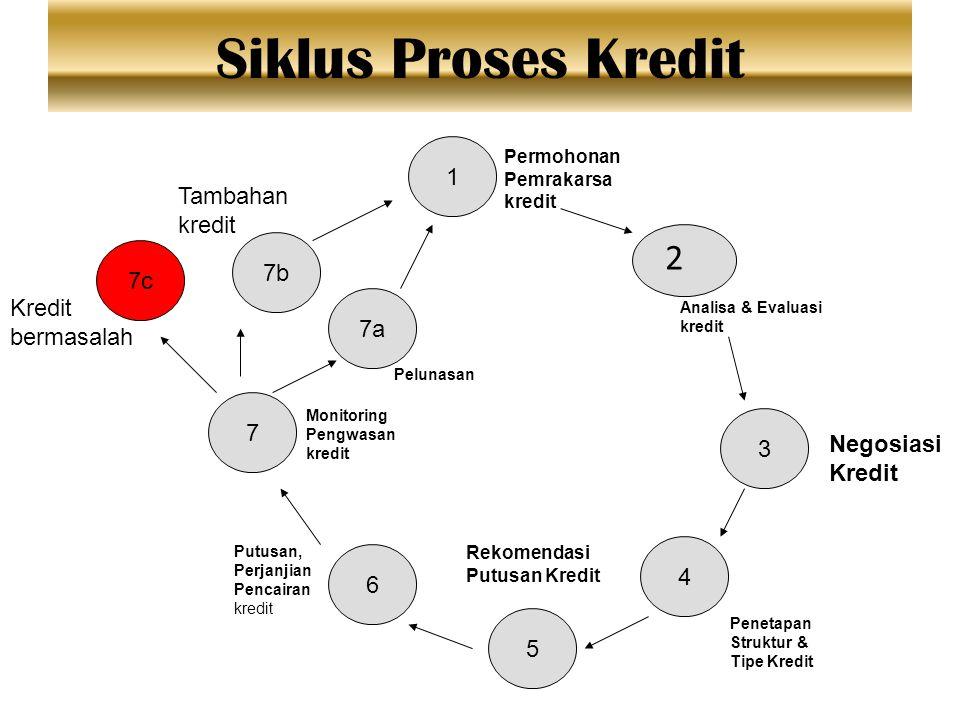 Siklus Proses Kredit 2 1 5 4 3 7b 7 7a 7c Permohonan Pemrakarsa kredit Analisa & Evaluasi kredit Negosiasi Kredit Penetapan Struktur & Tipe Kredit Rek