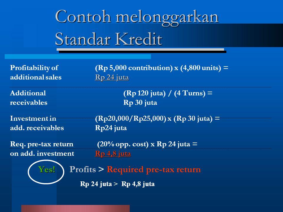 Contoh melonggarkan Standar Kredit Profitability of (Rp 5,000 contribution) x (4,800 units) = Rp 24 juta additional salesRp 24 juta Additional (Rp 120