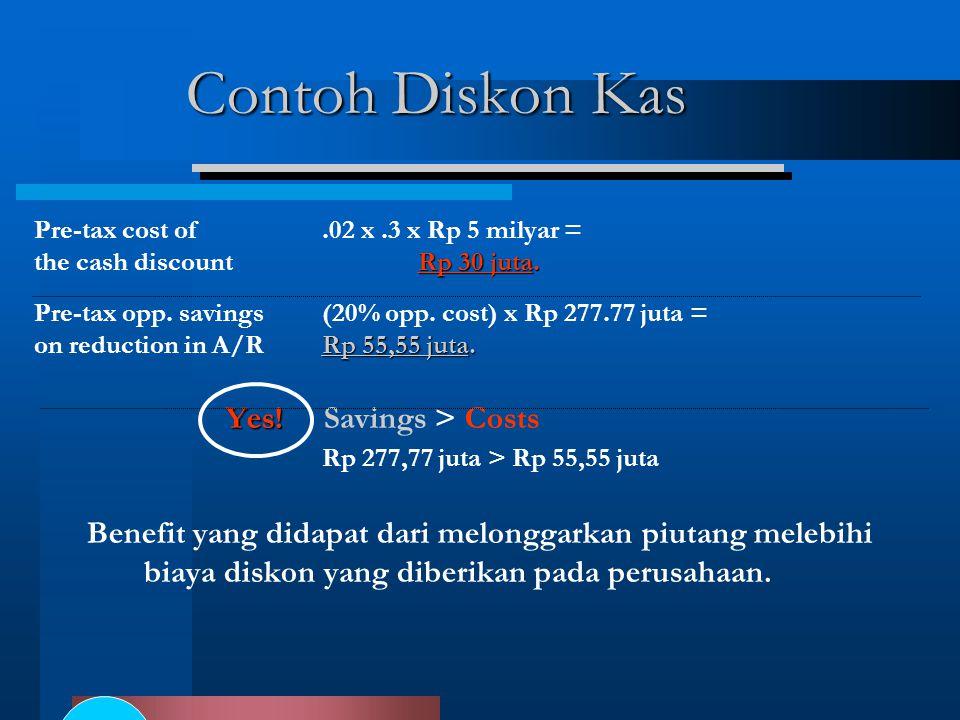 Pre-tax cost of.02 x.3 x Rp 5 milyar = Rp 30 juta.