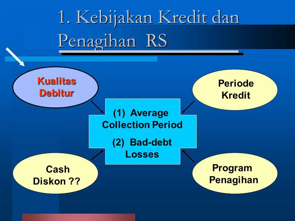 1. Kebijakan Kredit dan Penagihan RS (1) Average Collection Period (2) Bad-debt Losses KualitasDebitur Periode Kredit Cash Diskon ?? Program Penagihan