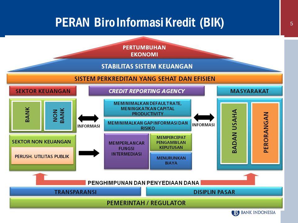 5 PERAN Biro Informasi Kredit (BIK)