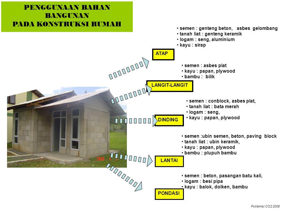 PEMBONGKARAN (demolition) LANGKAH MENGHITUNG EMISI CO2 DARI BAHAN BANGUNAN OPERATION (pemakaian) PEMBANGUNAN (construction) PEMBUATAN DI PABRIK ( manufacturing) LINGKUP PENELITIAN (scope study) 1 2 3 4 DATA LAPANGAN DATA REFERENSI : Jurnal, Penelitian laboratorium, SNI (rab) Pwt/emisi CO2 2006