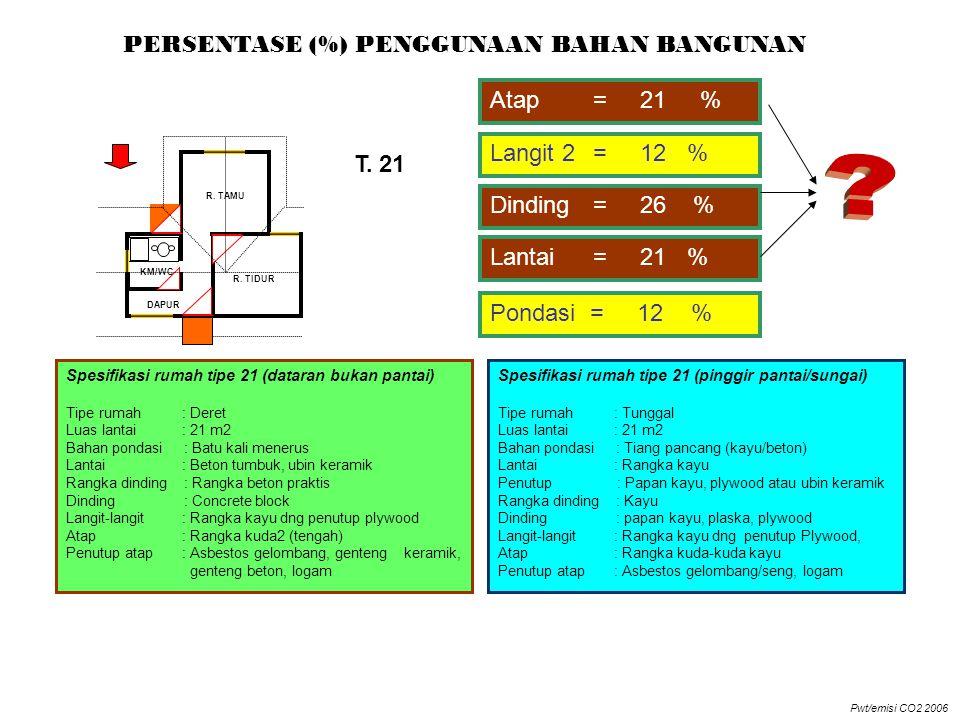 R. TAMU KM/WC DAPUR R. TIDUR Spesifikasi rumah tipe 21 (dataran bukan pantai) Tipe rumah : Deret Luas lantai : 21 m2 Bahan pondasi : Batu kali menerus