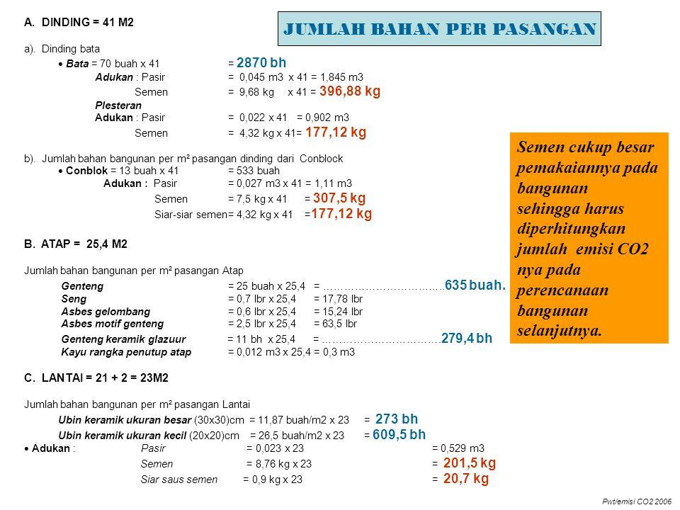 Perhitungan bahan (kayu)untuk rumah Perumnas Banjarmasin) R.