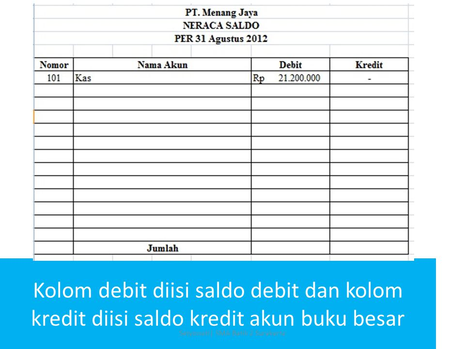 Kolom debit diisi saldo debit dan kolom kredit diisi saldo kredit akun buku besar Setyowati| SMA Batik 2 Surakarta